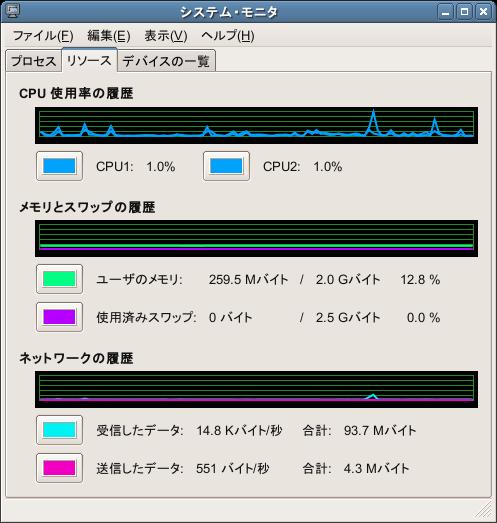 システム・モニタ