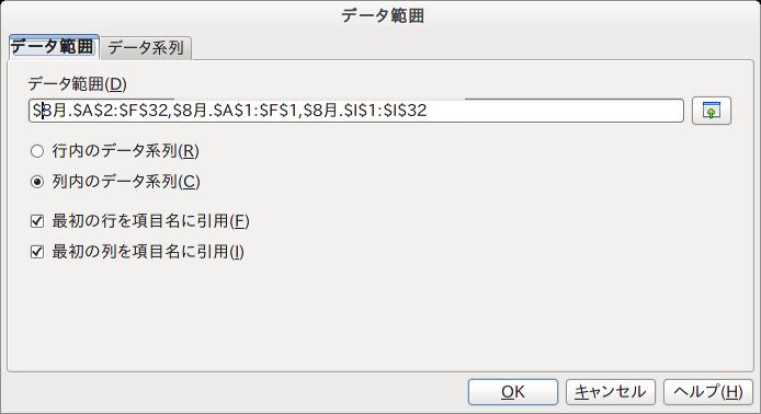 LibreOffice calc 3.4.3のダイアログ